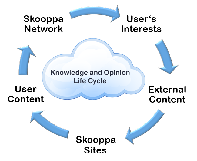 Skooppa-Knowledge-Lifecycle